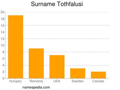Surname Tothfalusi