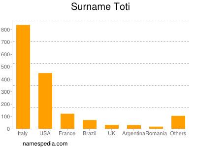 Surname Toti