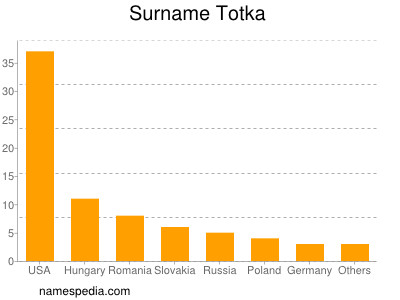 Surname Totka