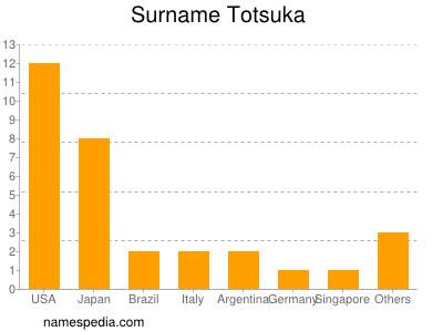 Surname Totsuka