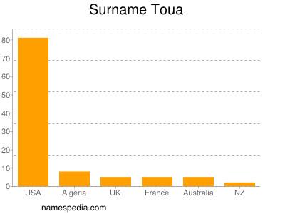 Surname Toua