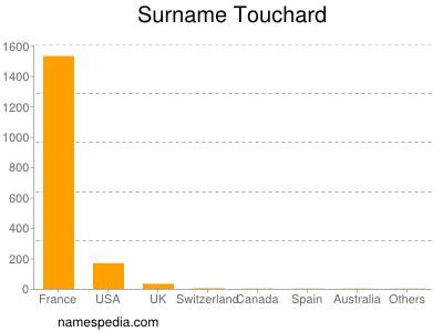 Surname Touchard