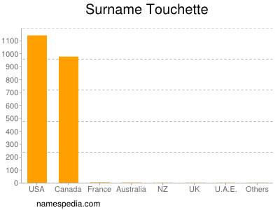 Surname Touchette
