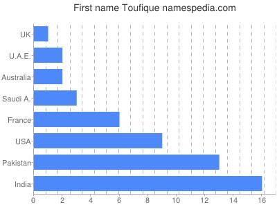 Given name Toufique