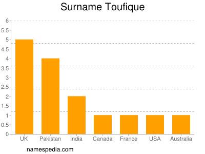Surname Toufique