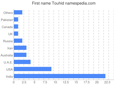 Given name Touhid