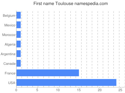 Given name Toulouse