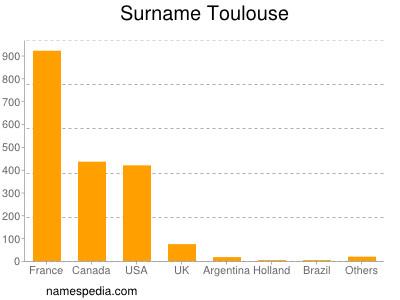 Surname Toulouse