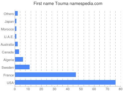 Given name Touma