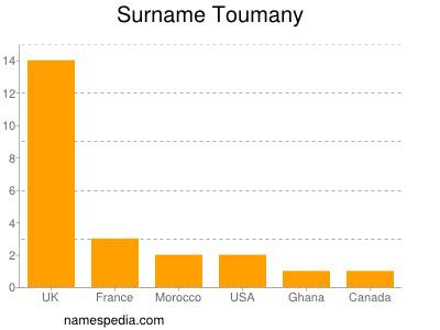 Surname Toumany