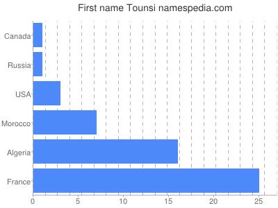 Given name Tounsi