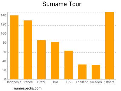 Surname Tour