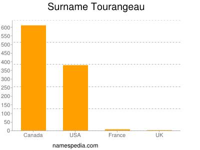 Surname Tourangeau