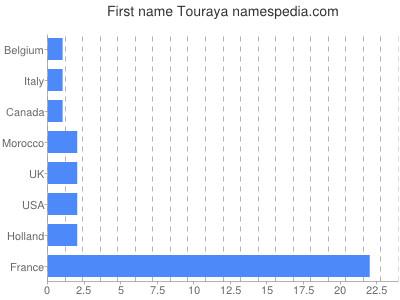 Given name Touraya