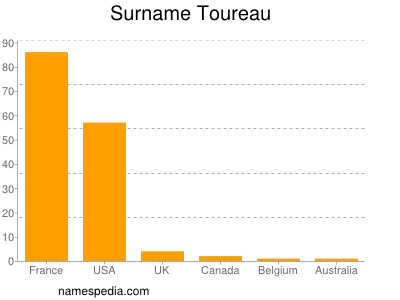 Surname Toureau