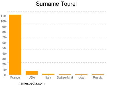 Surname Tourel