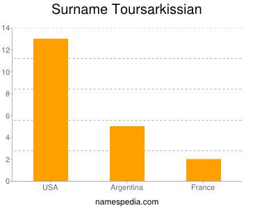 Surname Toursarkissian