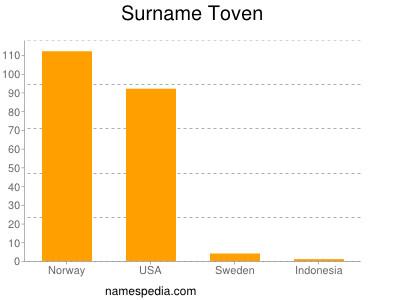 Surname Toven