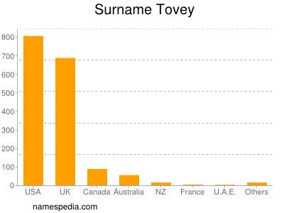 Surname Tovey