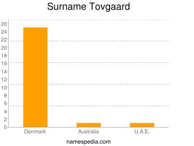 Surname Tovgaard