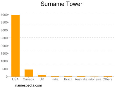 Surname Tower