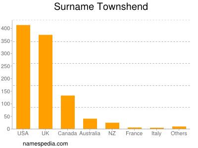 Surname Townshend