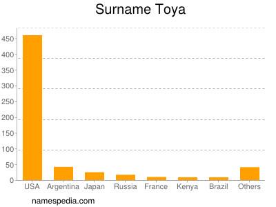 Surname Toya