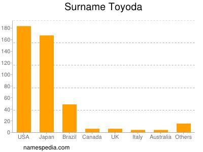 Surname Toyoda