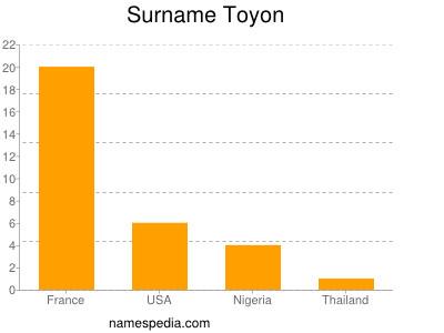 Surname Toyon