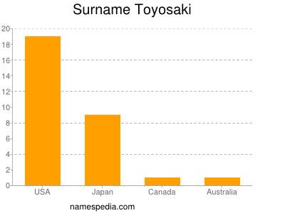 Surname Toyosaki