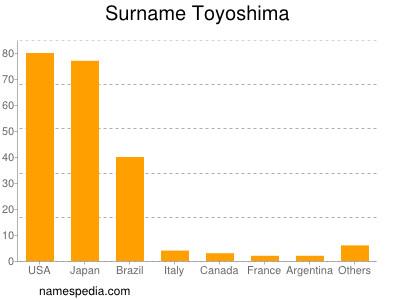 Surname Toyoshima
