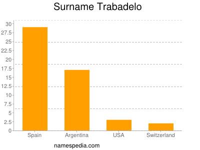 Surname Trabadelo