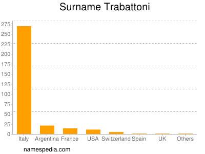 Surname Trabattoni