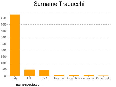 Surname Trabucchi