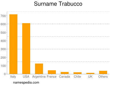 Surname Trabucco