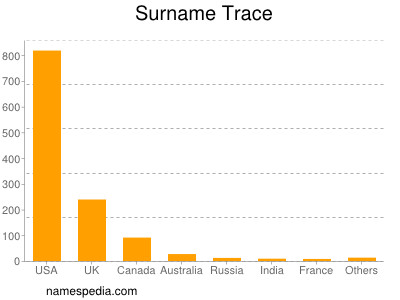 Surname Trace