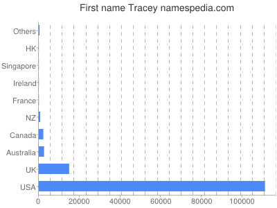 Given name Tracey