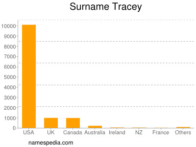 Surname Tracey