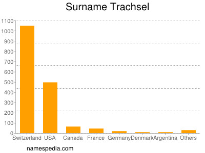 Surname Trachsel