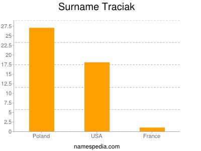 Surname Traciak