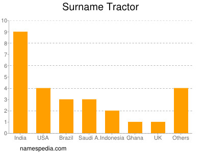 Surname Tractor