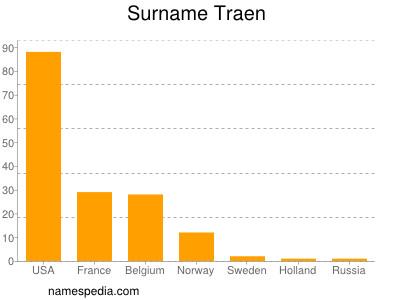 Surname Traen