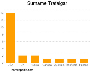 Surname Trafalgar
