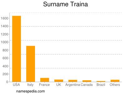 Surname Traina