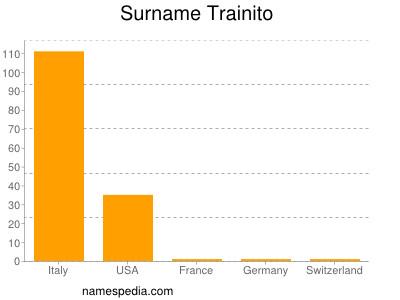 Surname Trainito