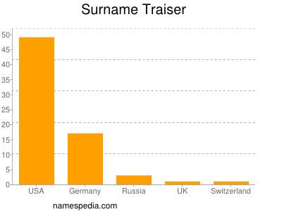 Surname Traiser