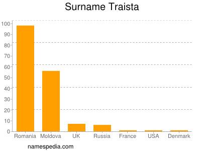 Surname Traista