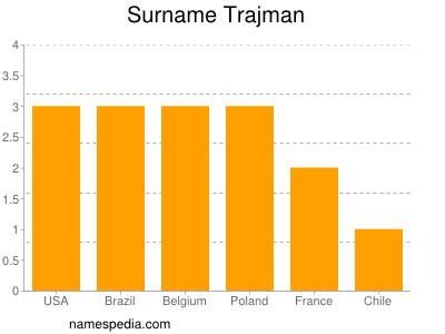 Surname Trajman