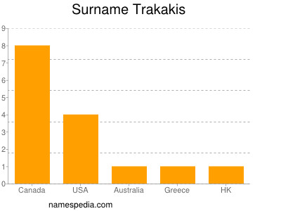 Surname Trakakis