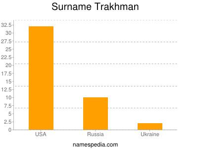 Surname Trakhman